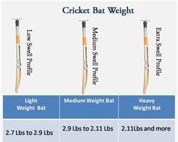 Cricket Bat Weight
