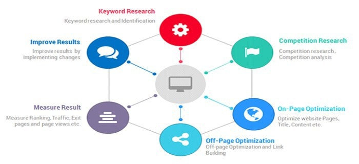Our Expert team Process Organic SEO Services Step by Step